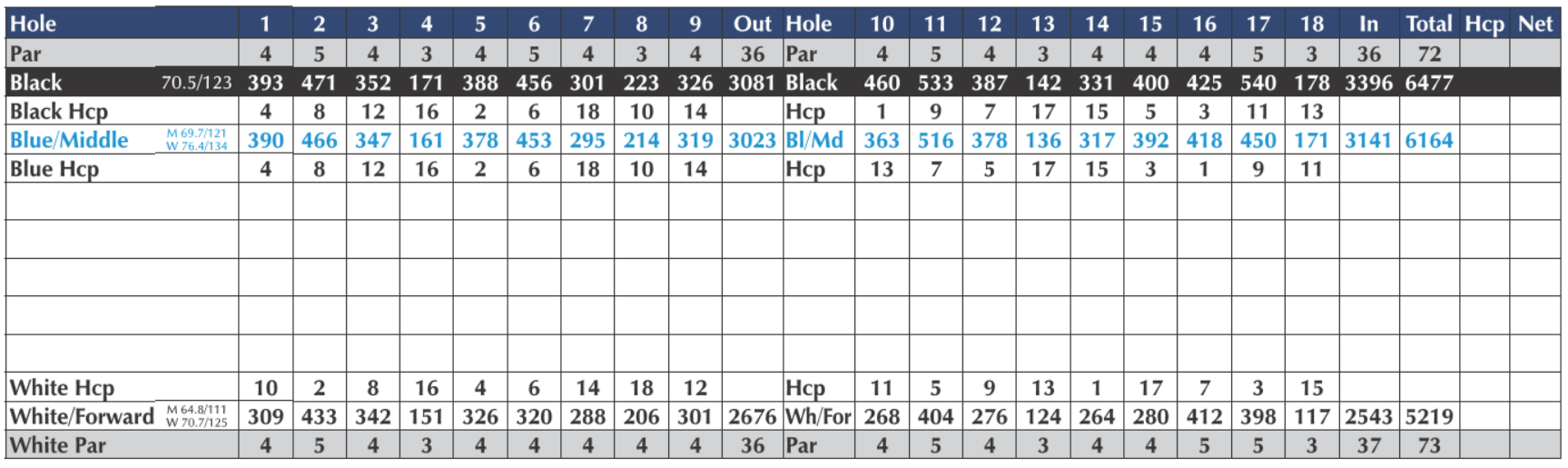 Scorecards - holes