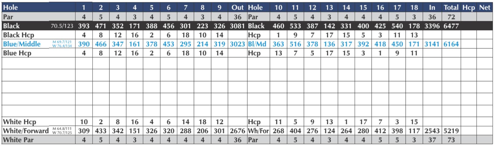 Scorecards - holes